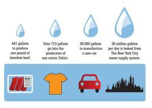 water use image